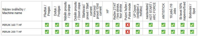 Funkcie invertorových zváračiek PERUN 160 T HF a PERUN 200 T HF ALFA IN