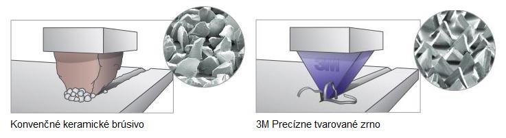 Precízne tvarované zrno 3M